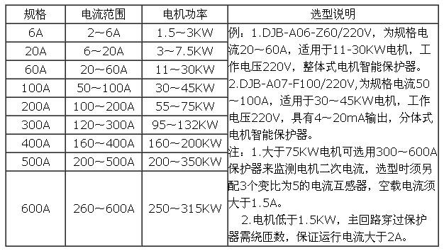 电流规格选型(以一次系统380v为例)